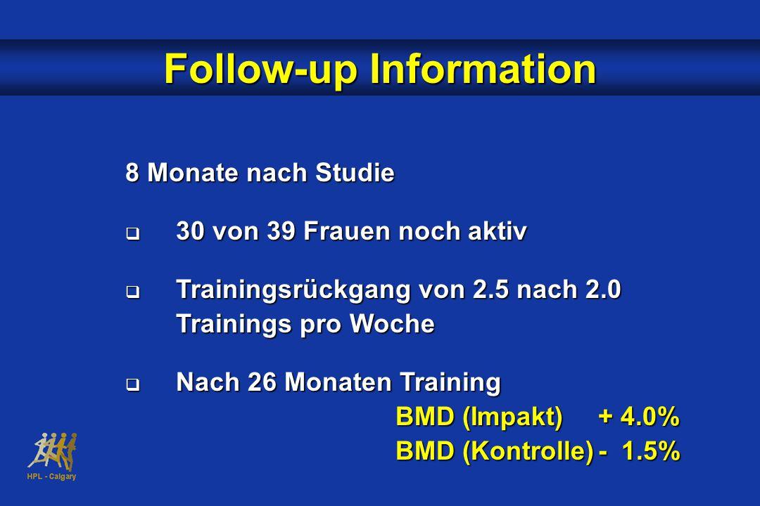 Follow-up Information 8 Monate nach Studie  30 von 39 Frauen noch aktiv  Trainingsrückgang von 2.5 nach 2.0 Trainings pro Woche  Nach 26 Monaten Training BMD (Impakt)+ 4.0% BMD (Kontrolle)- 1.5%