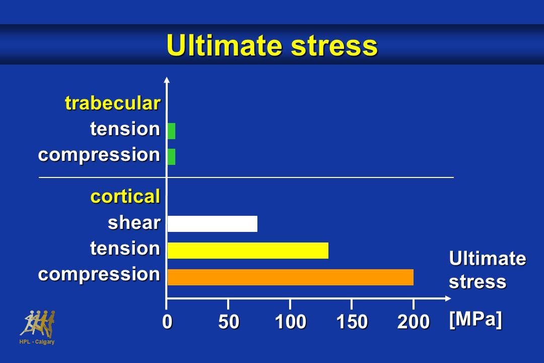 trabeculartensioncompressioncorticalsheartensioncompression Ultimate stress [MPa] 050100150200 Ultimate stress