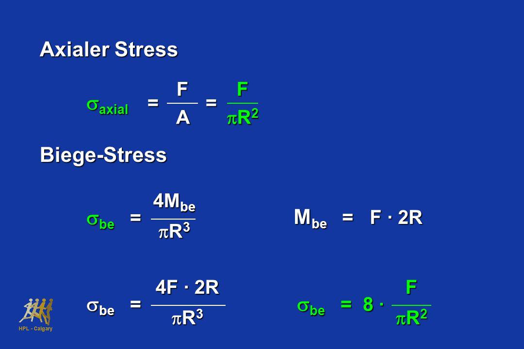 Axialer Stress  axial == FAF FFR2R2FFR2R2Biege-Stress  be = 4M be  R 3 M be = F · 2R  be = 4F · 2R  R 3  be = 8 · F FFR2R2FFR2R2