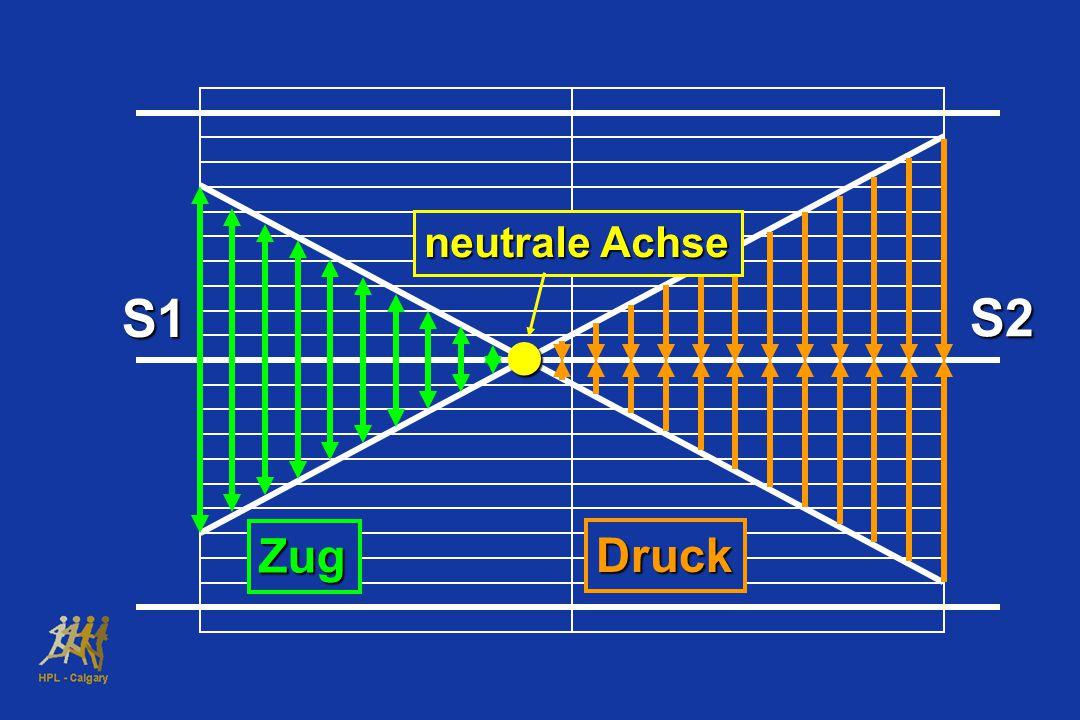 Zug Druck S1 S2 neutrale Achse