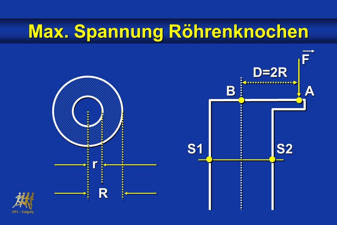 FD=2R AB S1S2 r R Max. Spannung Röhrenknochen