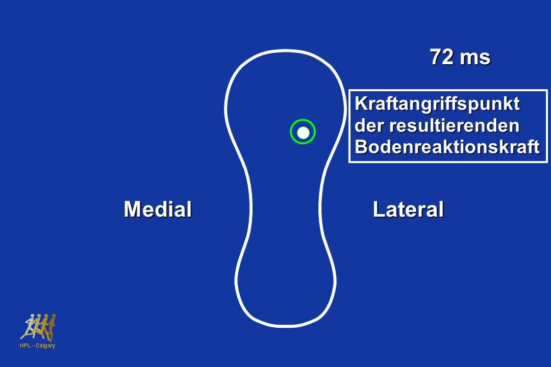 72 ms MedialLateral Kraftangriffspunkt der resultierenden Bodenreaktionskraft