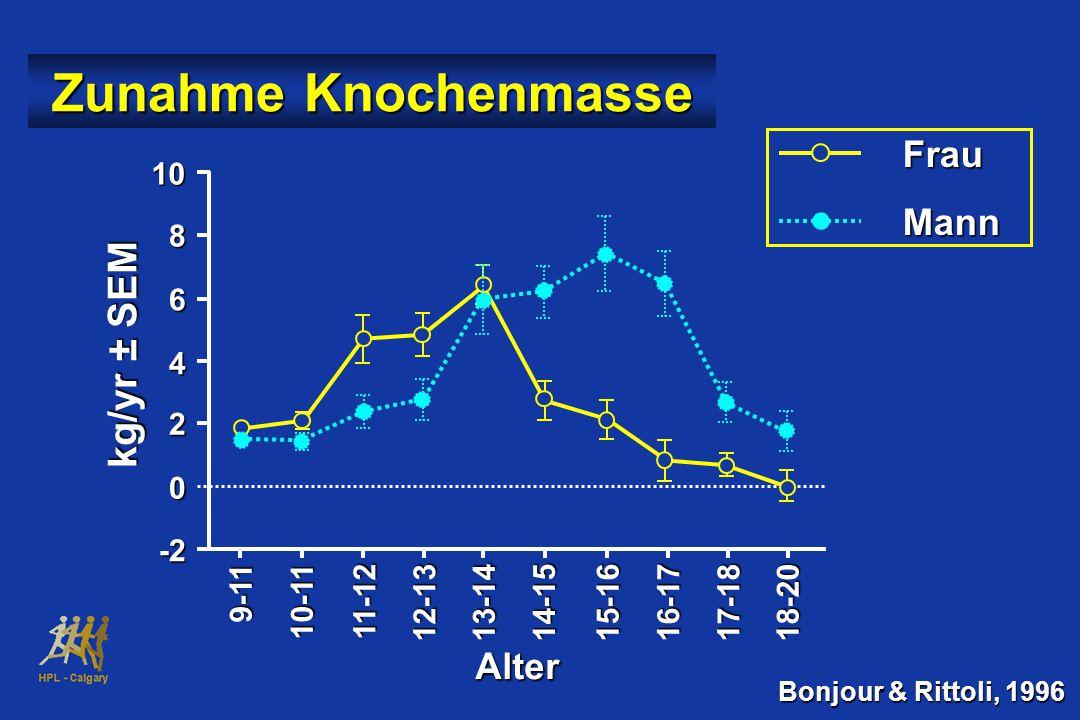 Zunahme Knochenmasse 9-11 10-1111-1212-1313-1414-1515-1616-1717-1818-20 Alter 10 8 6 4 2 0 -2 kg/yr ± SEM Frau Frau Mann Mann Bonjour & Rittoli, 1996