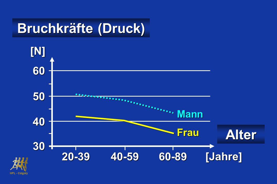 Bruchkräfte (Druck) 60 50 40 30 20-3940-5960-89 Alter MannFrau [N] [Jahre]