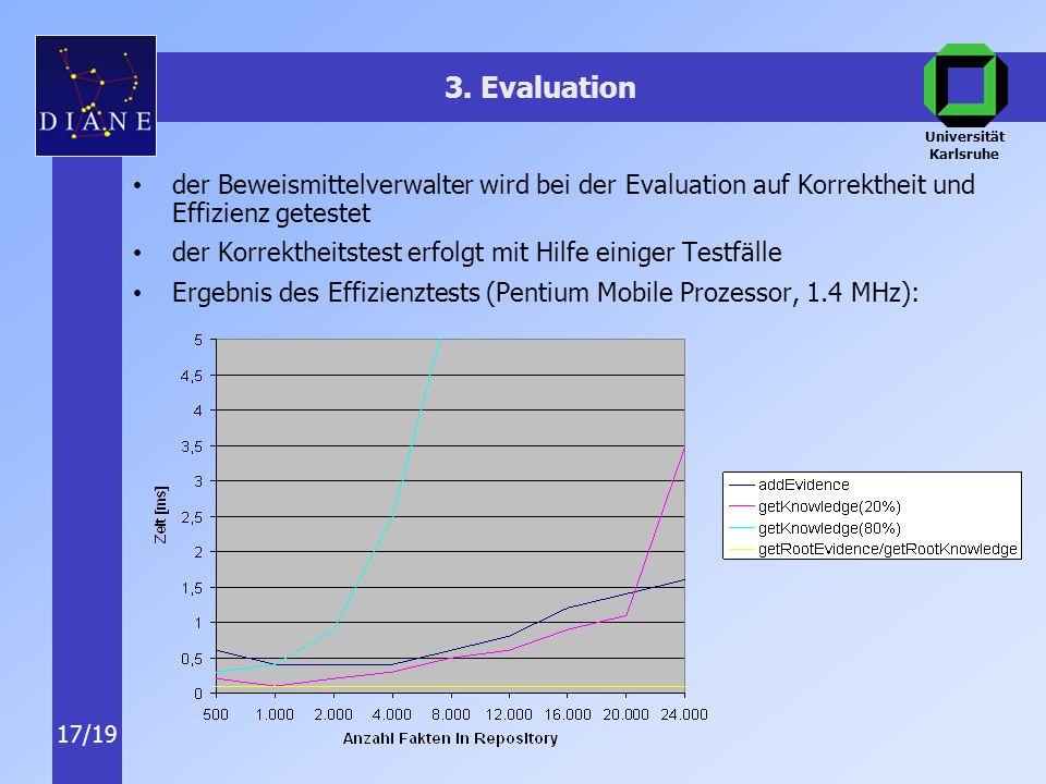 Universität Karlsruhe 17/19 3.