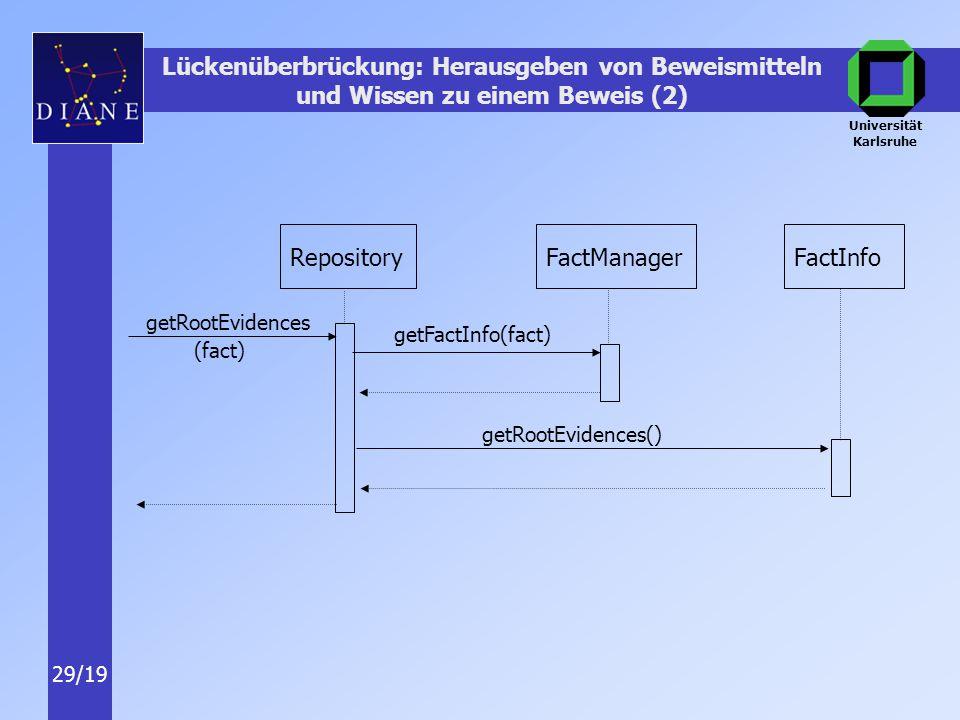 Universität Karlsruhe 29/19 RepositoryFactManagerFactInfo getRootEvidences getFactInfo(fact) getRootEvidences() Lückenüberbrückung: Herausgeben von Beweismitteln und Wissen zu einem Beweis (2) (fact)