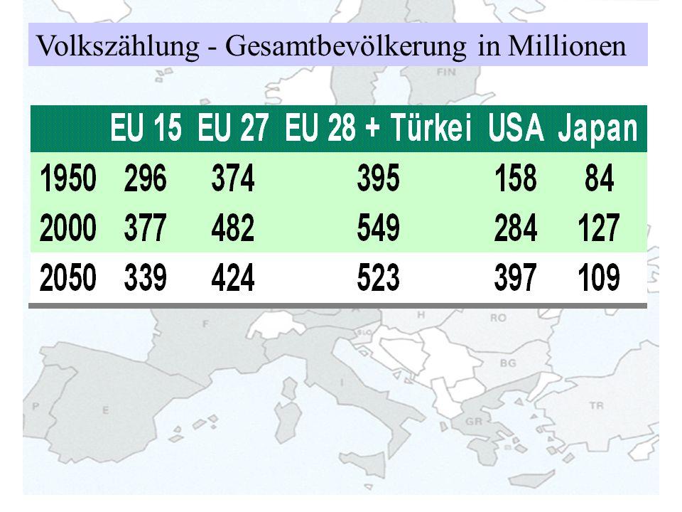 Volkszählung - Gesamtbevölkerung in Millionen