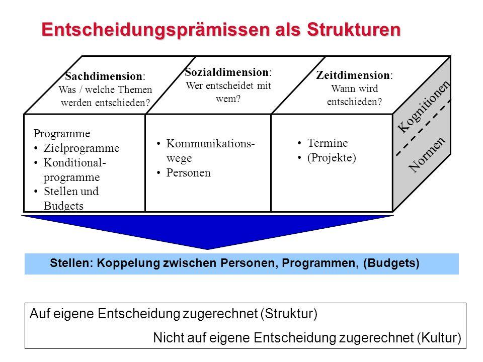 Entscheidungsprämissen als Strukturen Sachdimension: Was / welche Themen werden entschieden.