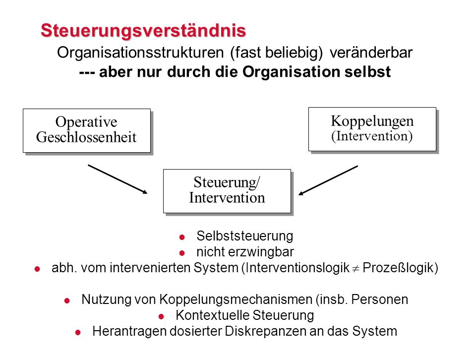Steuerungsverständnis Operative Geschlossenheit Koppelungen (Intervention) Steuerung/ Intervention Steuerung/ Intervention l Selbststeuerung l nicht erzwingbar l abh.