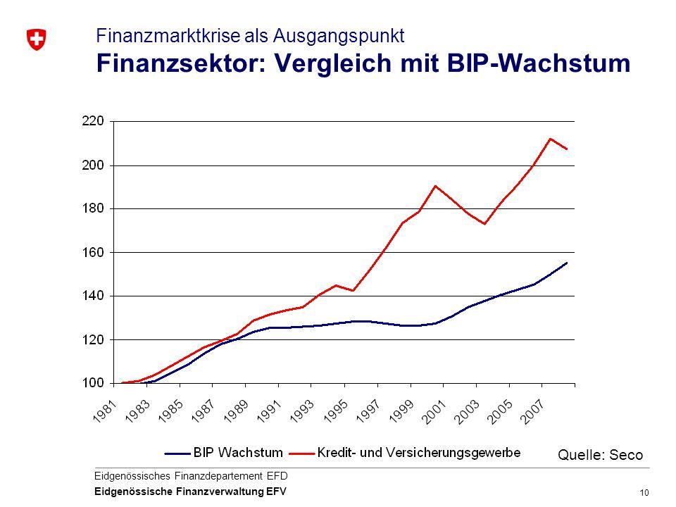 10 Eidgenössisches Finanzdepartement EFD Eidgenössische Finanzverwaltung EFV Quelle: Seco Finanzmarktkrise als Ausgangspunkt Finanzsektor: Vergleich m