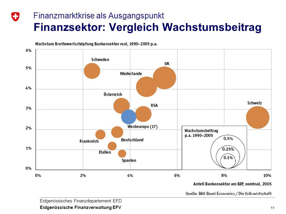 11 Eidgenössisches Finanzdepartement EFD Eidgenössische Finanzverwaltung EFV Finanzmarktkrise als Ausgangspunkt Finanzsektor: Vergleich Wachstumsbeitr