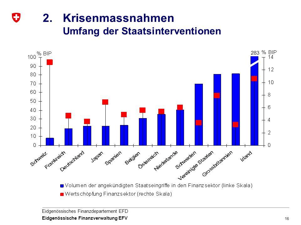 16 Eidgenössisches Finanzdepartement EFD Eidgenössische Finanzverwaltung EFV 2.Krisenmassnahmen Umfang der Staatsinterventionen 283