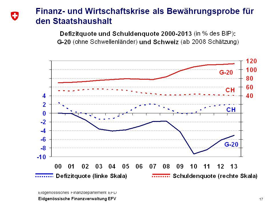 17 Eidgenössisches Finanzdepartement EFD Eidgenössische Finanzverwaltung EFV Finanz- und Wirtschaftskrise als Bewährungsprobe für den Staatshaushalt
