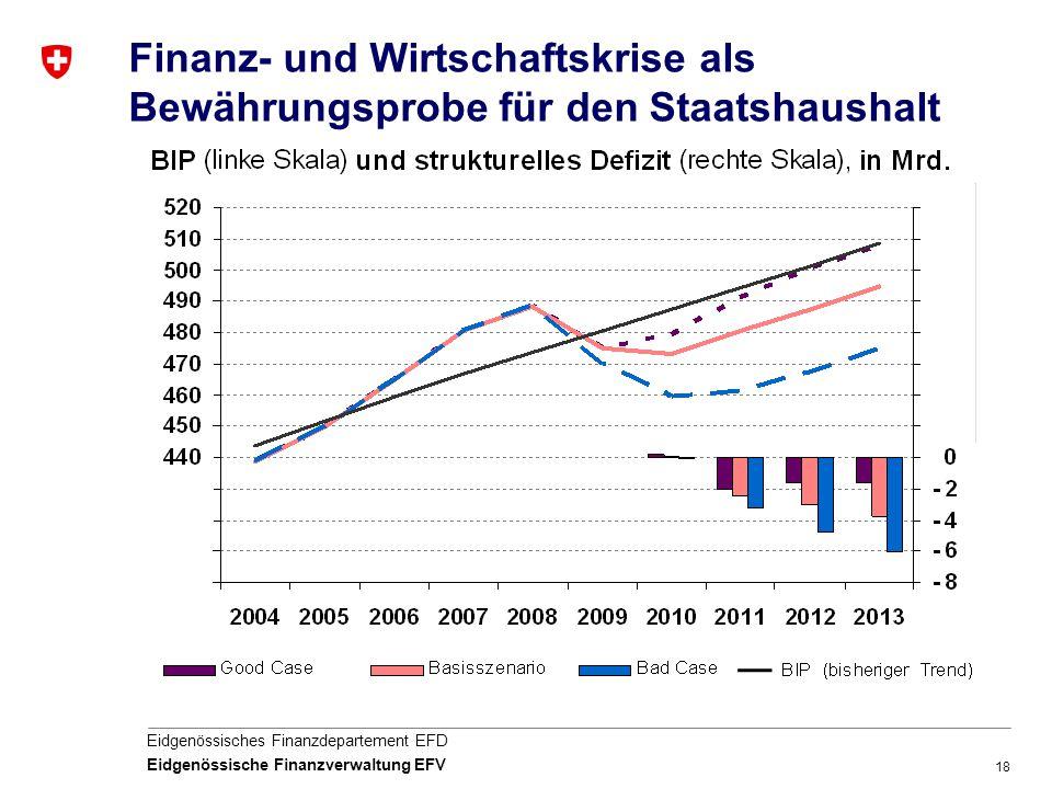 18 Eidgenössisches Finanzdepartement EFD Eidgenössische Finanzverwaltung EFV Finanz- und Wirtschaftskrise als Bewährungsprobe für den Staatshaushalt