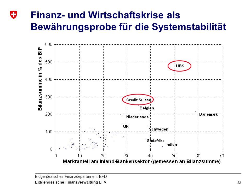 22 Eidgenössisches Finanzdepartement EFD Eidgenössische Finanzverwaltung EFV Finanz- und Wirtschaftskrise als Bewährungsprobe für die Systemstabilität