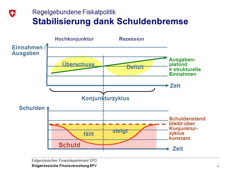 4 Eidgenössisches Finanzdepartement EFD Eidgenössische Finanzverwaltung EFV Regelgebundene Fiskalpolitik Stabilisierung dank Schuldenbremse Zeit Einna