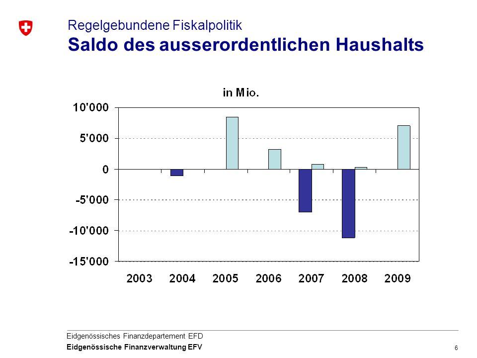 6 Eidgenössisches Finanzdepartement EFD Eidgenössische Finanzverwaltung EFV Regelgebundene Fiskalpolitik Saldo des ausserordentlichen Haushalts