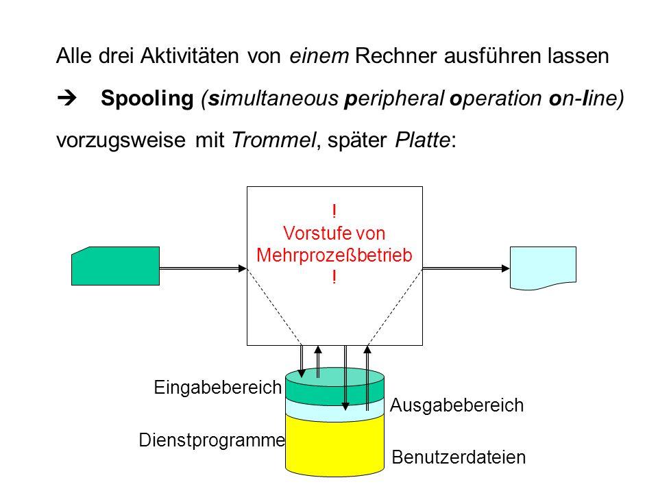 Eingabebereich Ausgabebereich Dienstprogramme Benutzerdateien Alle drei Aktivitäten von einem Rechner ausführen lassen  Spooling (simultaneous perip