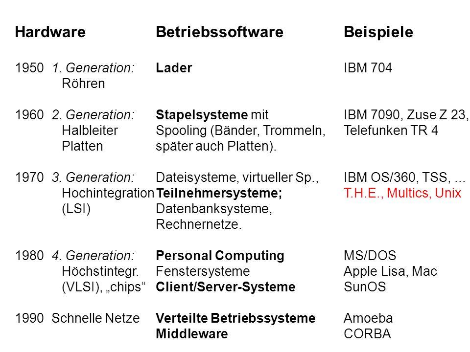 HardwareBetriebssoftwareBeispiele 1950 1. Generation:LaderIBM 704 Röhren 1960 2. Generation:Stapelsysteme mitIBM 7090, Zuse Z 23, HalbleiterSpooling (