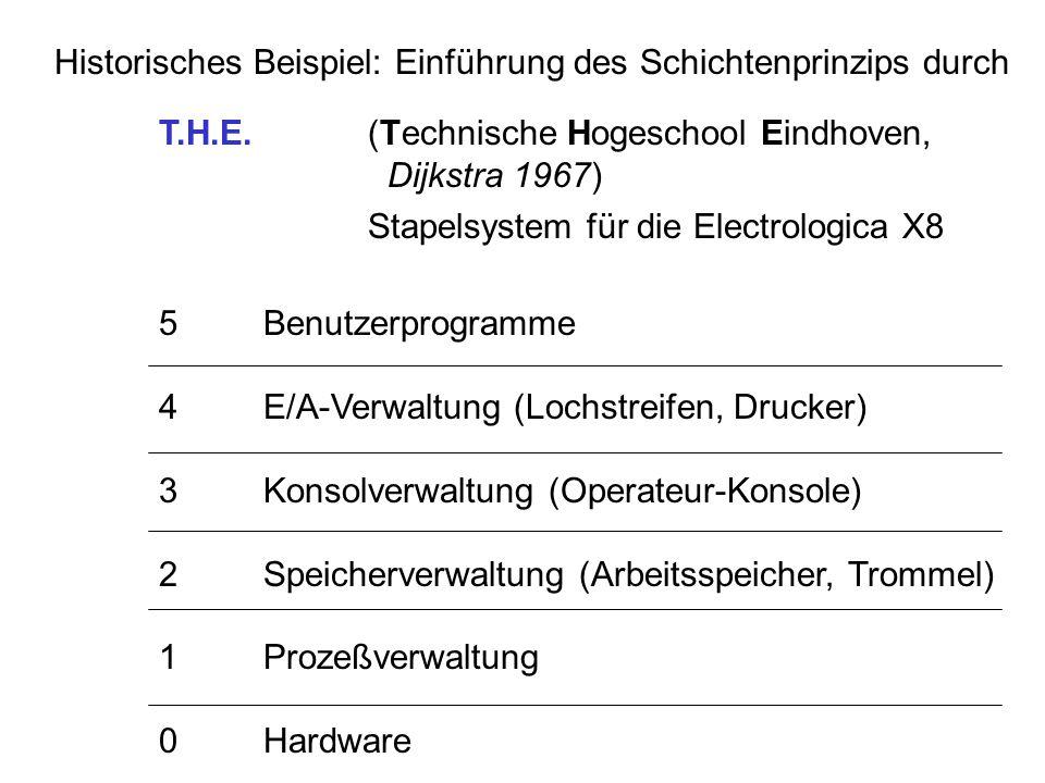 Historisches Beispiel: Einführung des Schichtenprinzips durch T.H.E.(Technische Hogeschool Eindhoven, Dijkstra 1967) Stapelsystem für die Electrologic