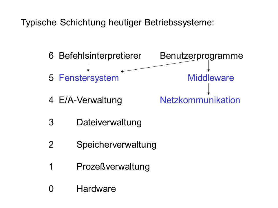 Typische Schichtung heutiger Betriebssysteme: 6 BefehlsinterpretiererBenutzerprogramme 5 Fenstersystem Middleware 4 E/A-VerwaltungNetzkommunikation 3D