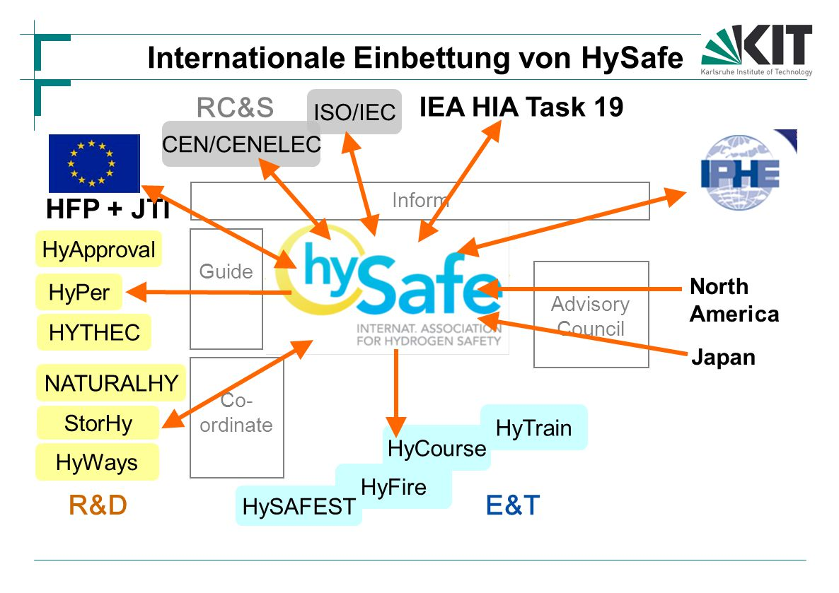 CEN/CENELEC StorHy HyWays NATURALHY North America Japan ISO/IEC IEA HIA Task 19 Advisory Council HyApproval HyFire HyTrain HyCourse HySAFEST E&T R&D RC&S Internationale Einbettung von HySafe HFP + JTI HyPer HYTHEC Guide Co- ordinate Inform