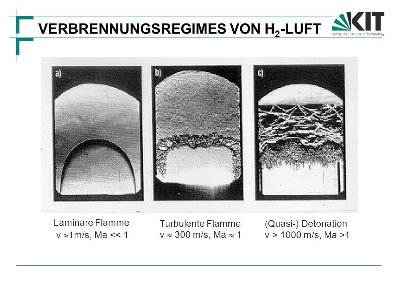 VERBRENNUNGSREGIMES VON H 2 -LUFT Laminare Flamme v  1m/s, Ma << 1 Turbulente Flamme v  300 m/s, Ma  1 (Quasi-) Detonation v > 1000 m/s, Ma >1