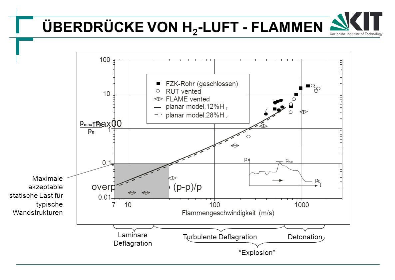ÜBERDRÜCKE VON H 2 -LUFT - FLAMMEN overpressure ratio (p-p)/p max00 Maximale akzeptable statische Last für typische Wandstrukturen t p p max p0p0 Laminare Deflagration Turbulente DeflagrationDetonation Explosion
