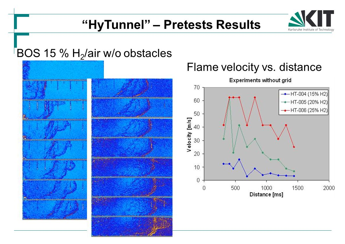 "BOS 15 % H 2 /air w/o obstacles Flame velocity vs. distance ""HyTunnel"" – Pretests Results"