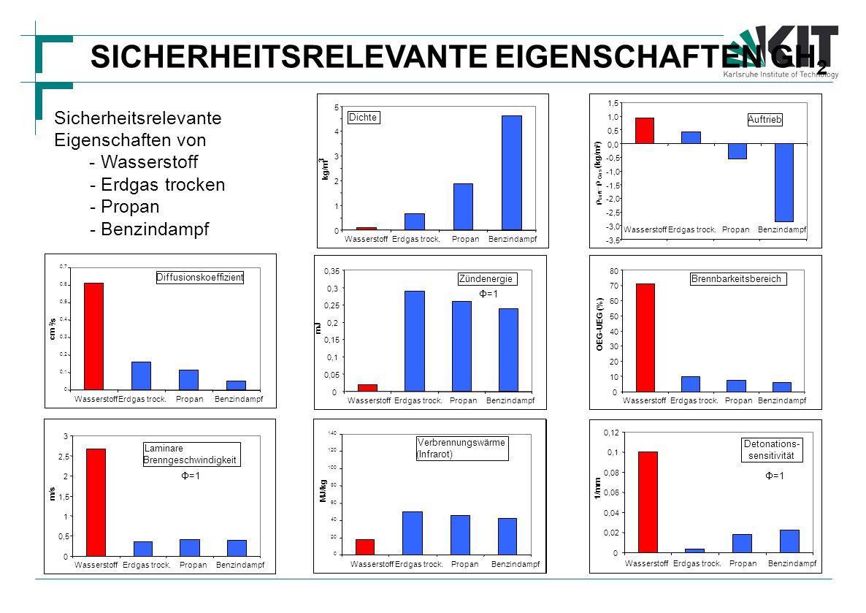 Sicherheitsrelevante Eigenschaften von - Wasserstoff - Erdgas trocken - Propan - Benzindampf 0 1 2 3 4 5 WasserstoffErdgas trock.