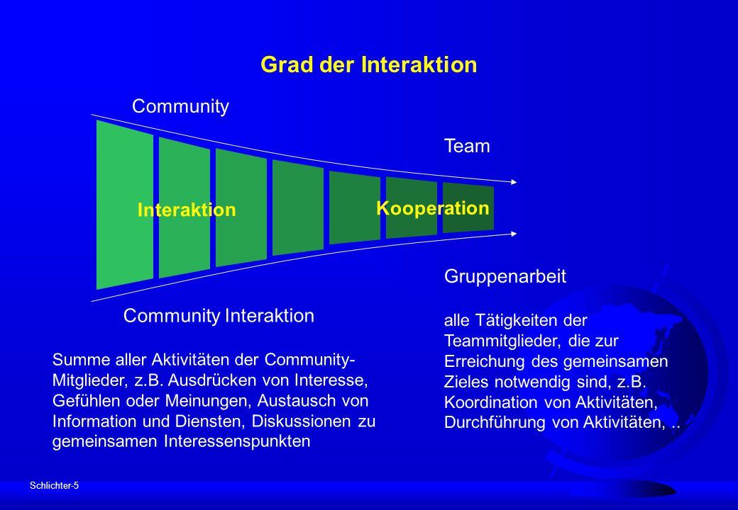 Schlichter-5 Grad der Interaktion Community Community Interaktion Summe aller Aktivitäten der Community- Mitglieder, z.B. Ausdrücken von Interesse, Ge
