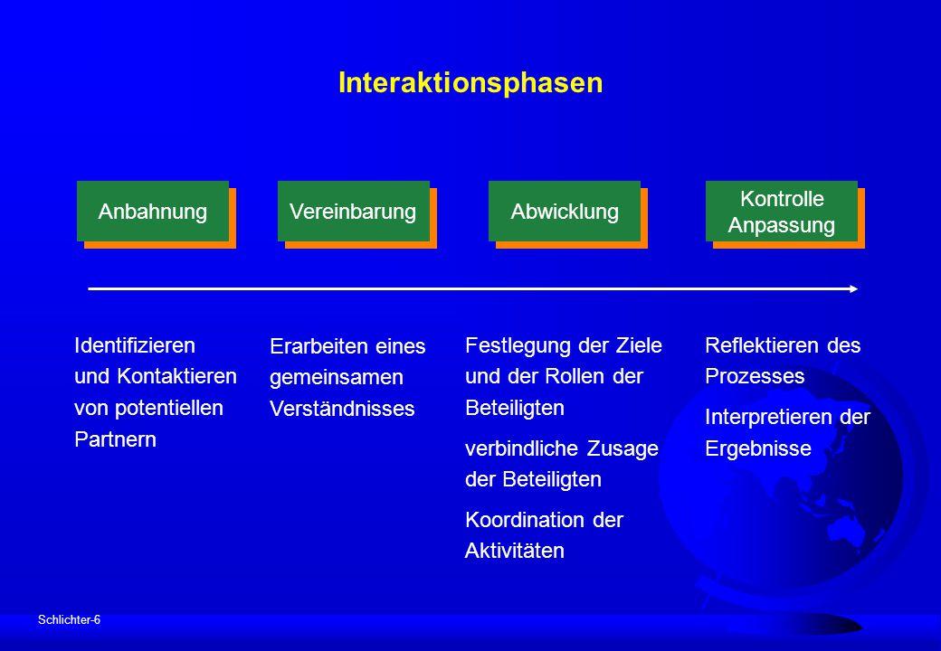 Schlichter-6 Interaktionsphasen Abwicklung Anbahnung Vereinbarung Kontrolle Anpassung Kontrolle Anpassung Identifizieren und Kontaktieren von potentie