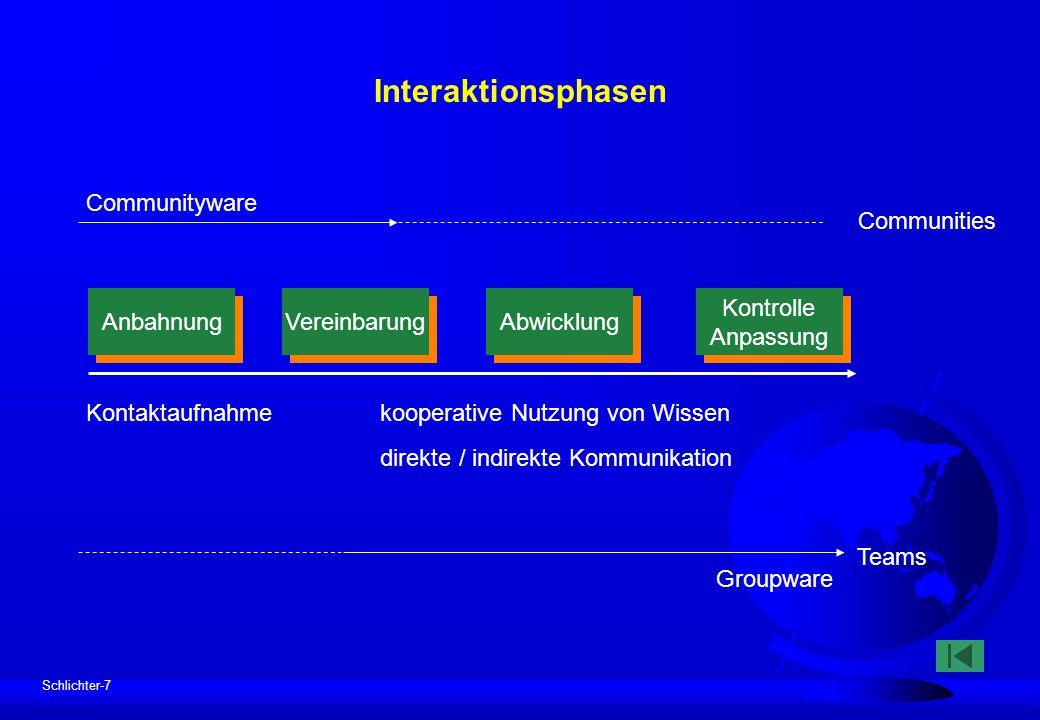 Schlichter-7 Interaktionsphasen Communityware Communities Groupware Teams Kontaktaufnahmekooperative Nutzung von Wissen direkte / indirekte Kommunikat