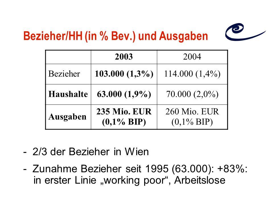 """Bezieher/HH (in % Bev.) und Ausgaben - 2/3 der Bezieher in Wien - Zunahme Bezieher seit 1995 (63.000): +83%: in erster Linie """"working poor , Arbeitslose 20032004 Bezieher103.000 (1,3%)114.000 (1,4%) Haushalte63.000 (1,9%)70.000 (2,0%) Ausgaben 235 Mio."""