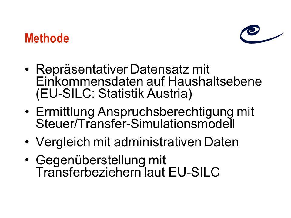 Methode Repräsentativer Datensatz mit Einkommensdaten auf Haushaltsebene (EU-SILC: Statistik Austria) Ermittlung Anspruchsberechtigung mit Steuer/Transfer-Simulationsmodell Vergleich mit administrativen Daten Gegenüberstellung mit Transferbeziehern laut EU-SILC