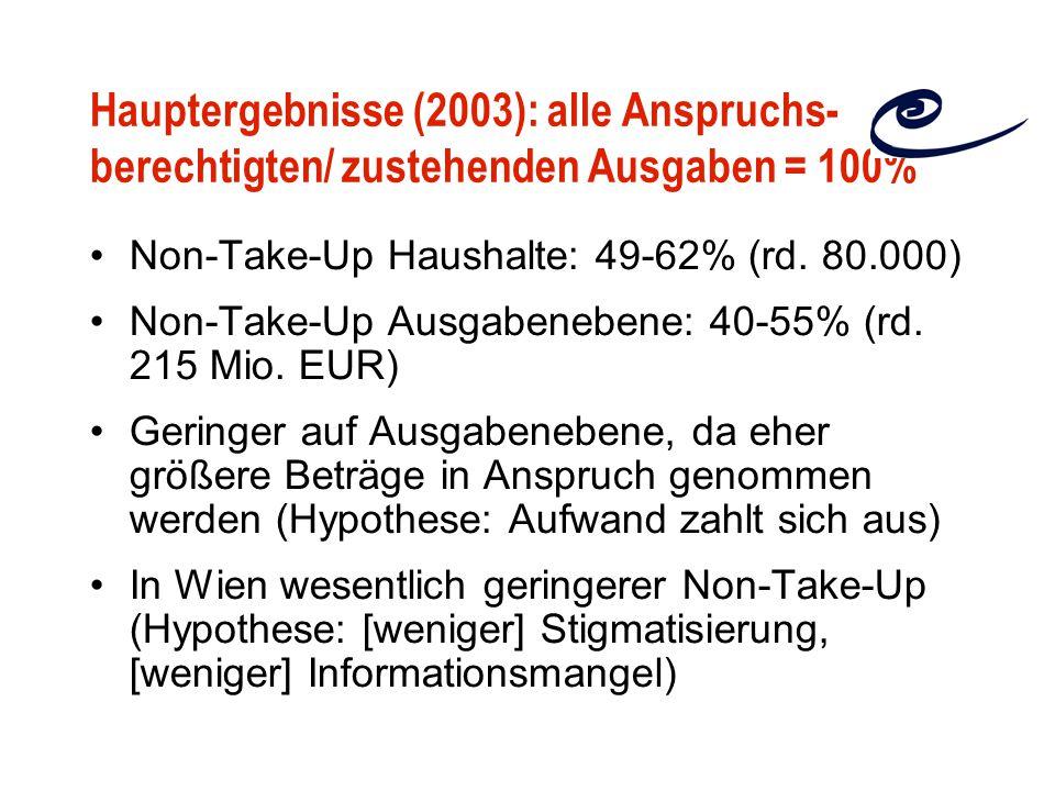 Hauptergebnisse (2003): alle Anspruchs- berechtigten/ zustehenden Ausgaben = 100% Non-Take-Up Haushalte: 49-62% (rd.