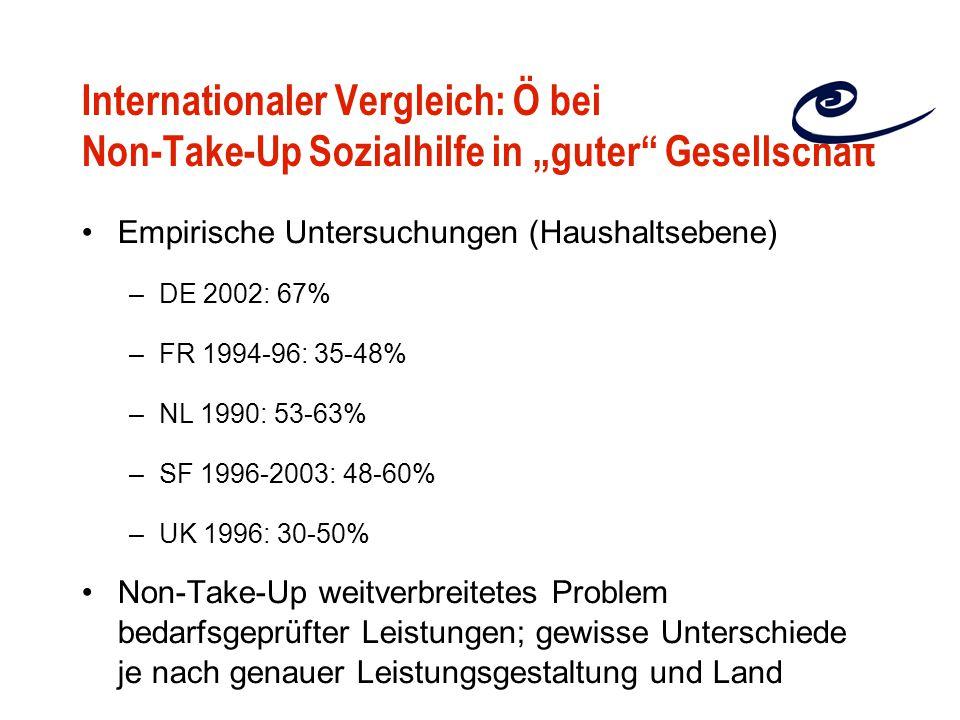 """Internationaler Vergleich: Ö bei Non-Take-Up Sozialhilfe in """"guter Gesellschaft Empirische Untersuchungen (Haushaltsebene) –DE 2002: 67% –FR 1994-96: 35-48% –NL 1990: 53-63% –SF 1996-2003: 48-60% –UK 1996: 30-50% Non-Take-Up weitverbreitetes Problem bedarfsgeprüfter Leistungen; gewisse Unterschiede je nach genauer Leistungsgestaltung und Land"""