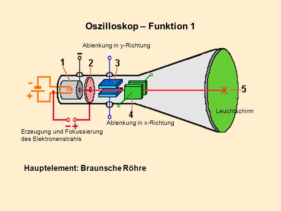 Oszilloskop – Funktion 1 Erzeugung und Fokussierung des Elektronenstrahls Ablenkung in y-Richtung Ablenkung in x-Richtung Leuchtschirm Hauptelement: B