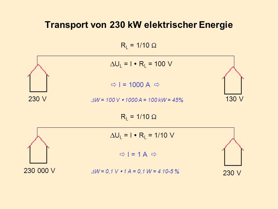 Transport von 230 kW elektrischer Energie 230 V R L = 1/10   U L = I  R L = 100 V  I = 1000 A   W = 100 V  1000 A = 100 kW = 45% 230 000 V R L