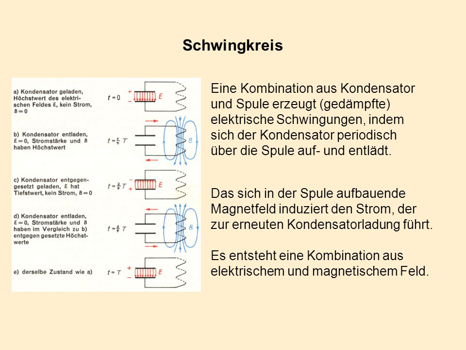 Schwingkreis Eine Kombination aus Kondensator und Spule erzeugt (gedämpfte) elektrische Schwingungen, indem sich der Kondensator periodisch über die S