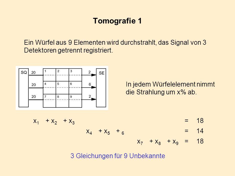 Tomografie 1 x 1 + x 2 + x 3 =18 x 4 + x 5 + 6 =14 x 7 + x 8 + x 9 =18 Ein Würfel aus 9 Elementen wird durchstrahlt, das Signal von 3 Detektoren getre