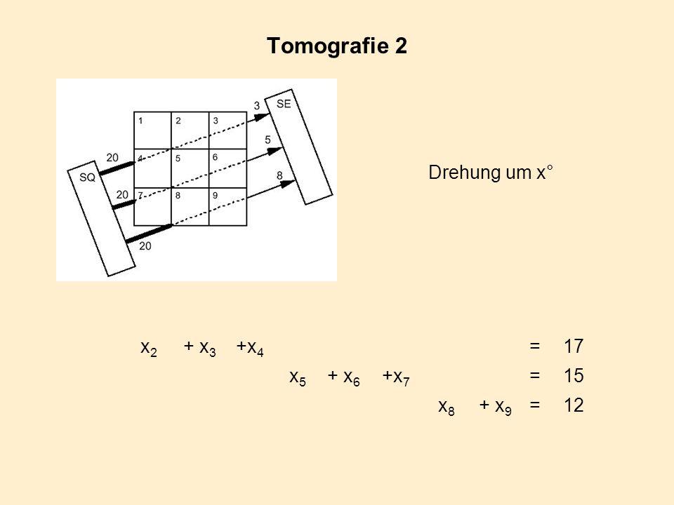 Tomografie 2 x2x2 + x 3 +x 4 =17 x5x5 + x 6 +x 7 =15 x8x8 + x 9 =12 Drehung um x°