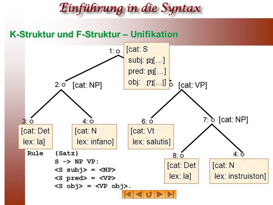 K-Struktur und F-Struktur – Unifikation 1: 2: 4: 5: 6: [cat: S subj: [2] […] pred: [5] […] obj: [7] […] ] [cat: NP] [cat: VP] [cat: N lex: infano] [cat: Vt lex: salutis] 3: [cat: Det lex: la] 7: 8: 4: [cat: N lex: instruiston] [cat: NP] Rule{Satz} S -> NP VP: = S -> NP VP: = = = =.