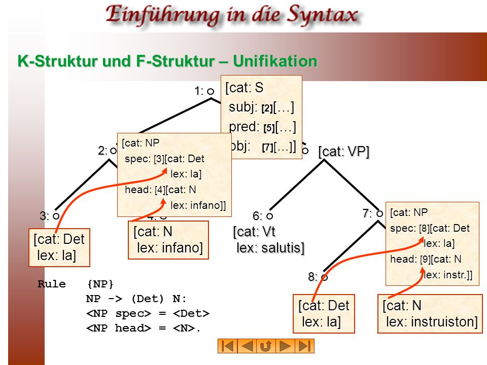K-Struktur und F-Struktur – Unifikation 1: 2: 4: 5: 6: [cat: S subj: [2] […] pred: [5] […] obj: [7] […] ] [cat: VP] [cat: N lex: infano] [cat: Vt lex: salutis] 3: [cat: Det lex: la] 7: 8: 4: [cat: N lex: instruiston] [cat: NP spec: [8] [cat: Det lex: la] head: [9] [cat: N lex: instr.]] Rule{NP} NP -> (Det) N: = =.