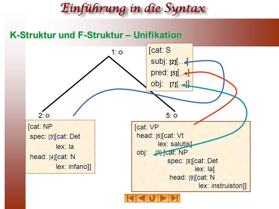 K-Struktur und F-Struktur – Unifikation 1: 2:5: [cat: S subj: [2] […] pred: [5] […] obj: [7] […] ] [cat: NP spec: [3] [cat: Det lex: la head: [4] [cat: N lex: infano]] [cat: VP head: [6] [cat: Vt lex: salutis] obj: [7] [cat: NP spec: [8] [cat: Det lex: la] head: [9] [cat: N lex: instruiston]]