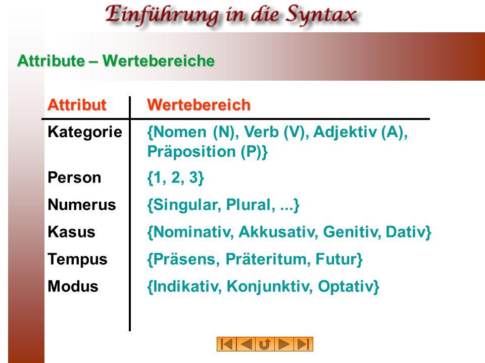 Attribute – Wertebereiche AttributWertebereich Kategorie{Nomen (N), Verb (V), Adjektiv (A), Präposition (P)} Person{1, 2, 3} Numerus{Singular, Plural,...} Kasus{Nominativ, Akkusativ, Genitiv, Dativ} Tempus{Präsens, Präteritum, Futur} Modus{Indikativ, Konjunktiv, Optativ}