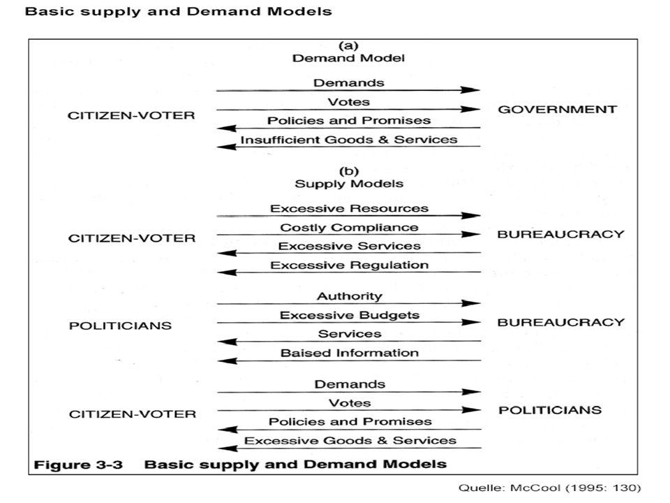 VO G6 H. Gottweis - SoSe 2oo8: (4) Klassische Policy-Modelle 17.04.2008