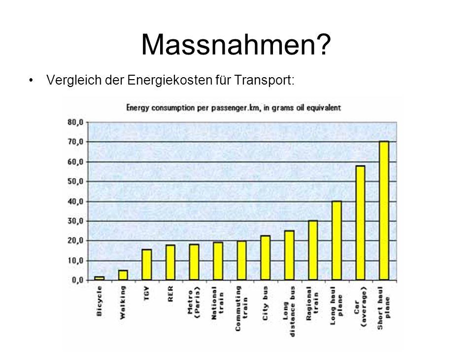 Massnahmen Vergleich der Energiekosten für Transport: