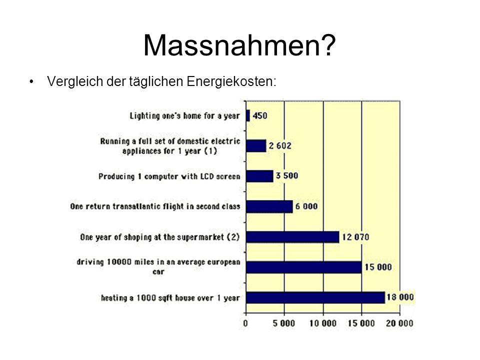 Massnahmen Vergleich der täglichen Energiekosten: