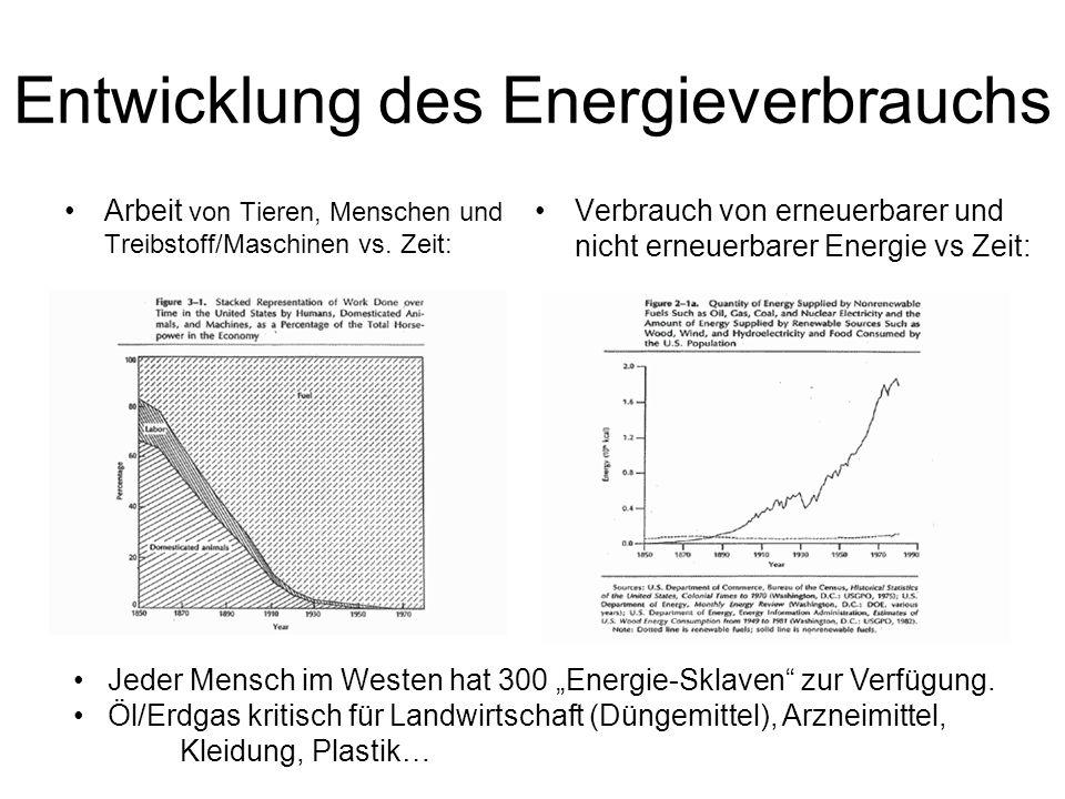 Entwicklung des Energieverbrauchs Arbeit von Tieren, Menschen und Treibstoff/Maschinen vs.